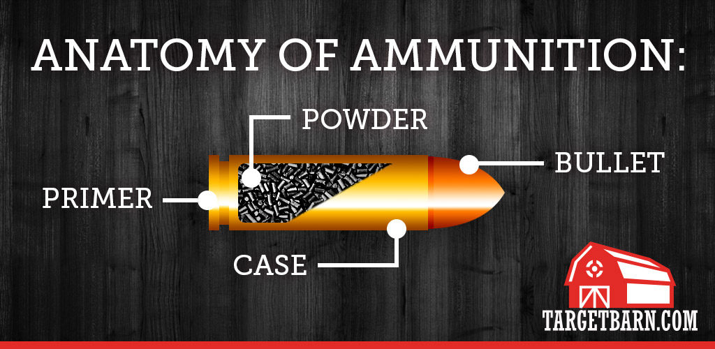An illustrated diagram of the four components that make up ammunition: bullet, powder, primer, and case.