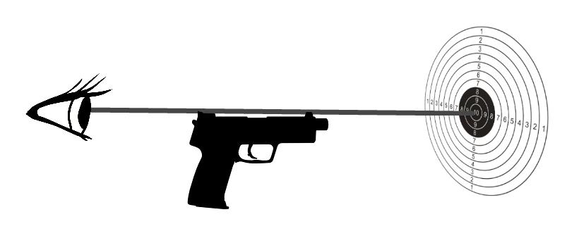 diagram showing relationship between eye, gun sights, and target